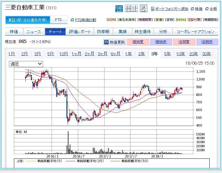 三菱商事、三菱自動車工業へTOB開始|M&A  …